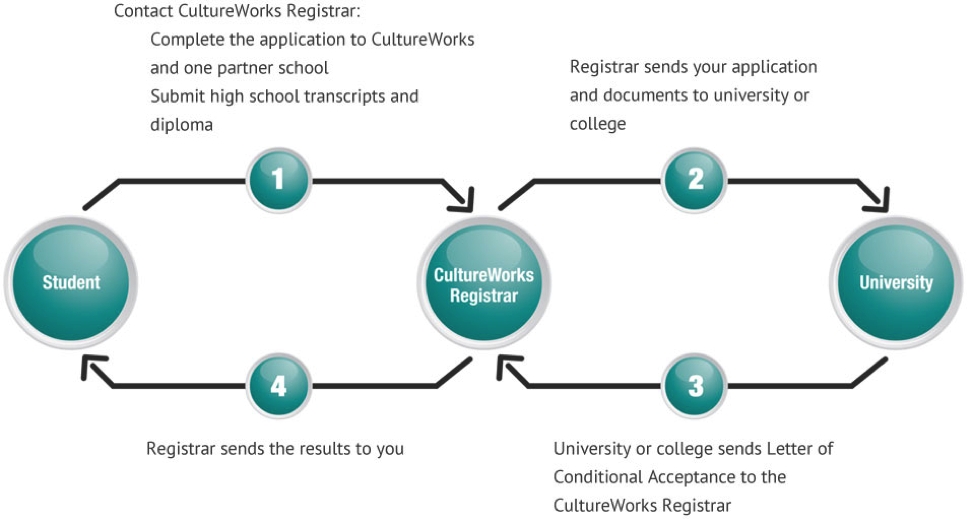 Once you're accepted into CultureWorks, you'll also gain conditional acceptance into university.